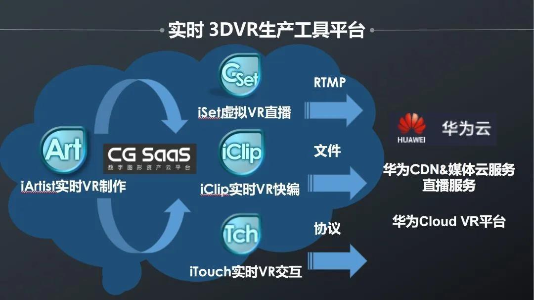 """伴随着""""鲲鹏"""",看艾迪普如何为""""Cloud VR""""提供硬核力量!"""